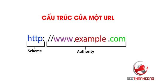 Đường dẫn url là gì? Cấu trúc của một URL