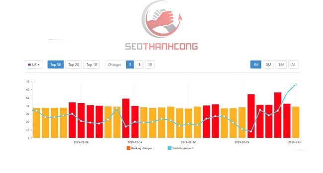 Phân tích ảnh hưởng tác động đến website trong một tháng