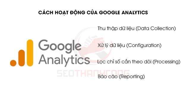 Hướng dẫn sử dụng Google Analytics chi tiết A-Z (mới 2021)