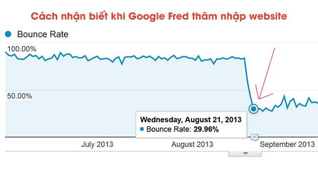 """Lượng traffic giảm sâu đột ngột là một trong những dấu hiệu website của bạn bị Fred """"sờ gáy"""""""