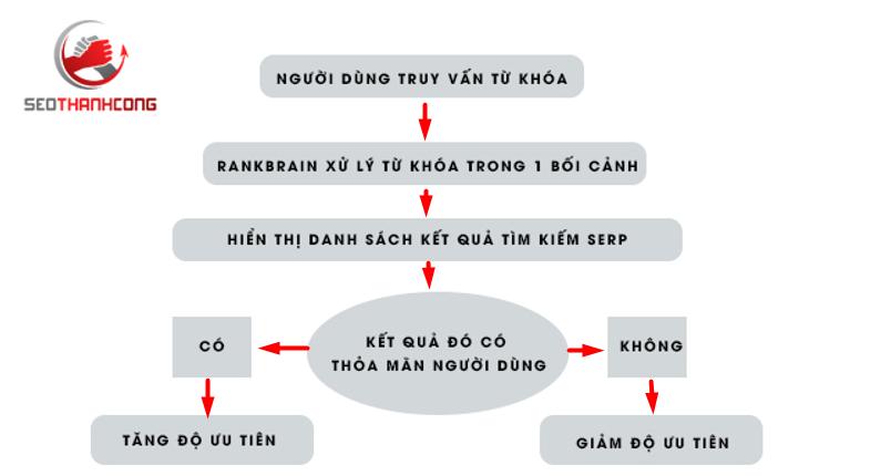 Cách thuật toán Rankbrain hoạt động