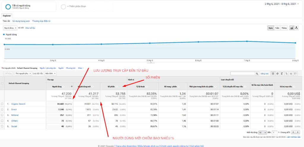 Cách xem Google Analytics thống kê lưu lượng truy cập
