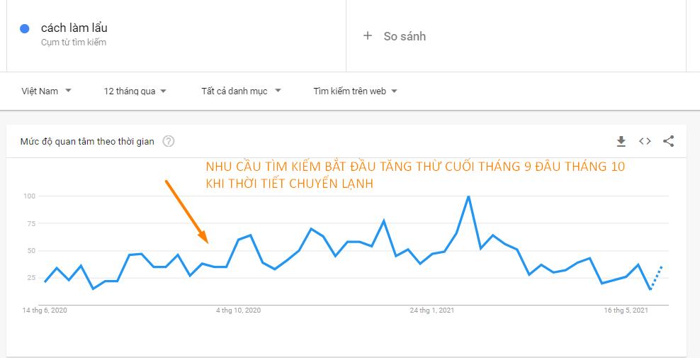 Dùng Google Trend xem nhu cầu tìm kiếm