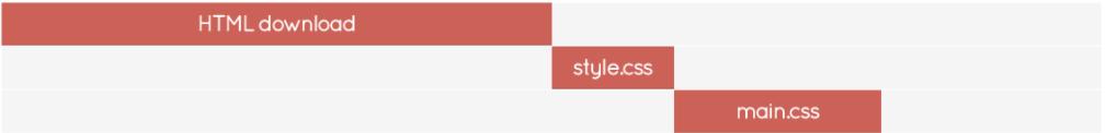 Không thêm thẻ CSS theo quy luật @import