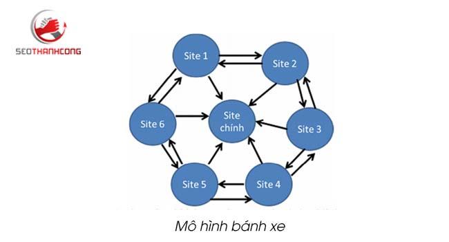 Cách tạo link liên kết trong web bằng Mô hình bánh xe
