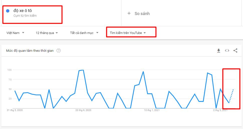 Cách sử dụng google trends tìm một chủ đề