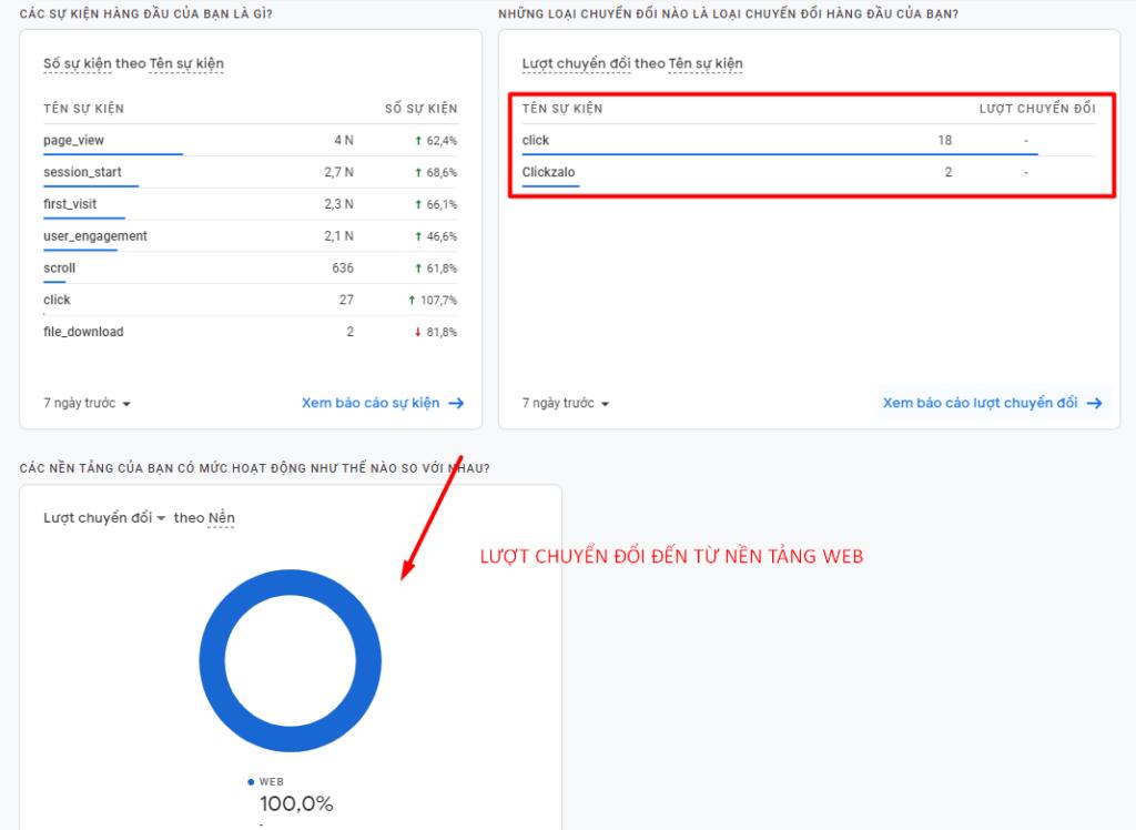 Xem lượt chuyển đổi Google Analytics